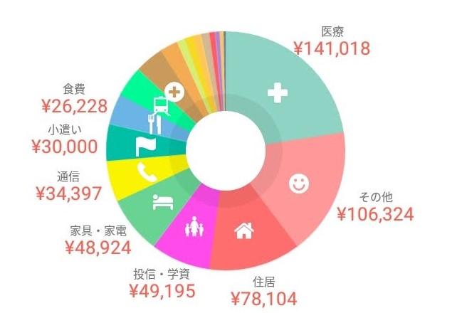 やりくり家計簿'18.12月分公開と通信費の内訳