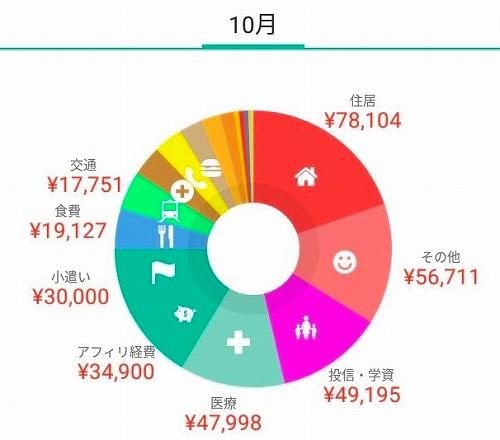 4人家族のやりくり家計簿'18.10月分公開と投資信託・学資保険の内訳